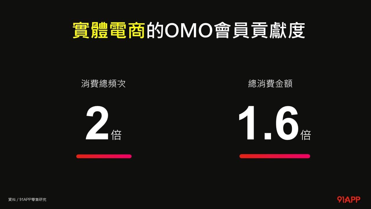 實體電商 OMO 會員總消費金額成長 1.6 倍