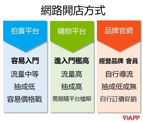 網路開店三種選擇:拍賣、購物平台、品牌官網 優缺點分析