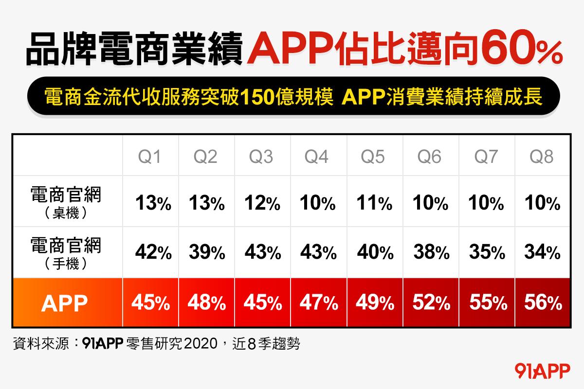 品牌電商官網 vs. 電商 APP 業績趨勢
