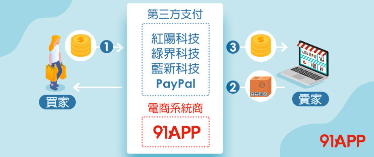 91APP 代收代付 電商金流