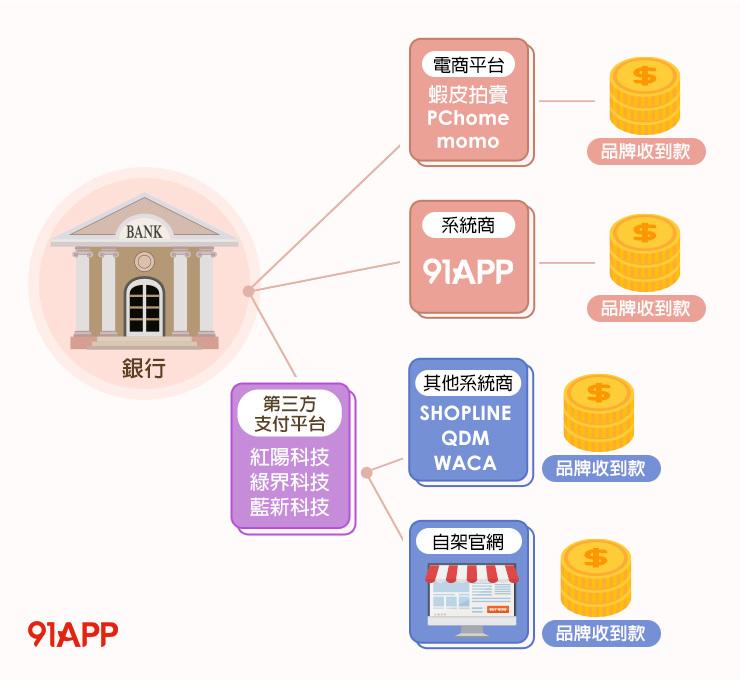 91APP 代收代付 內建金流