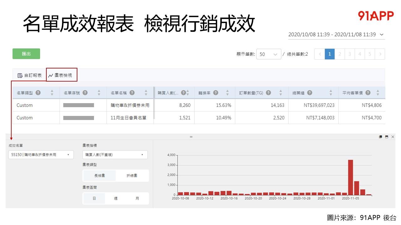 名單成效報表,檢視全通路行銷轉換成效