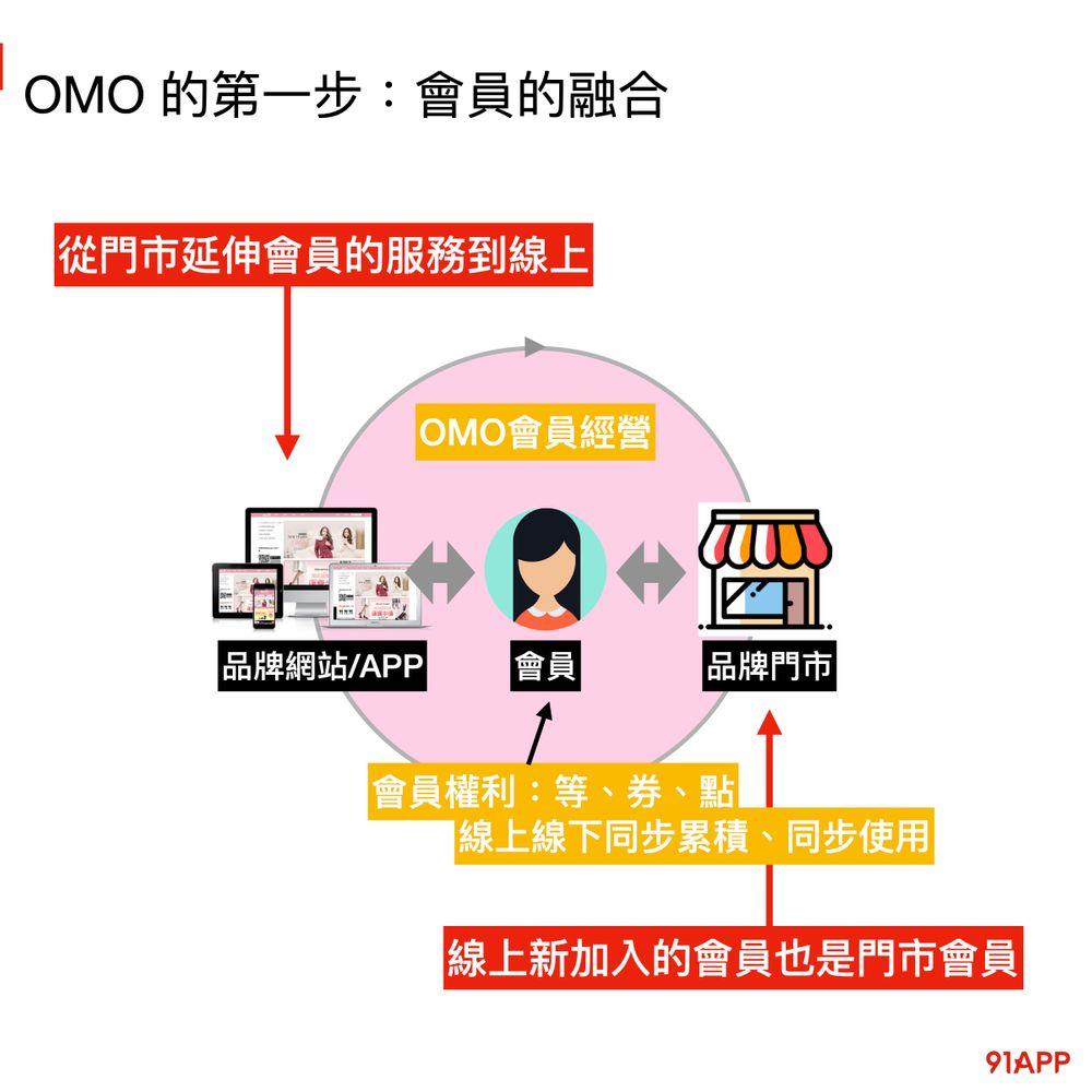 OMO 全通路會員資料融合