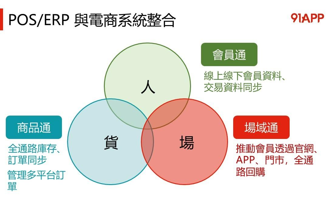 POS/ERP 整合電商系統,整合線上線下消費數據、會員資料、庫存和訂單
