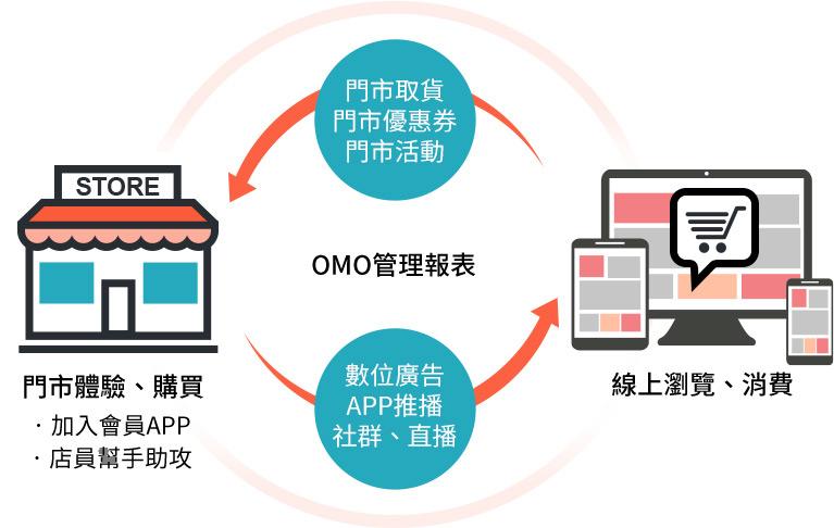 OMO新零售工具,打造品牌虛實融合