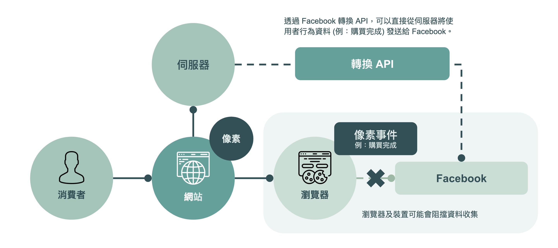 何謂 Facebook 轉換 API