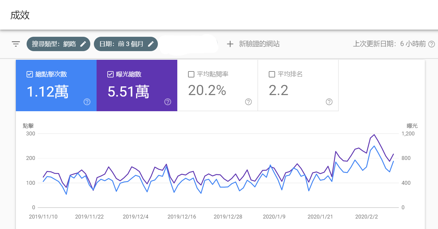 Search Console 關鍵字成效