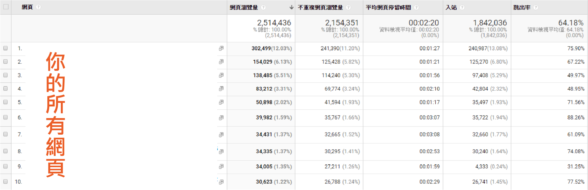 Google Analytics SEO 分析