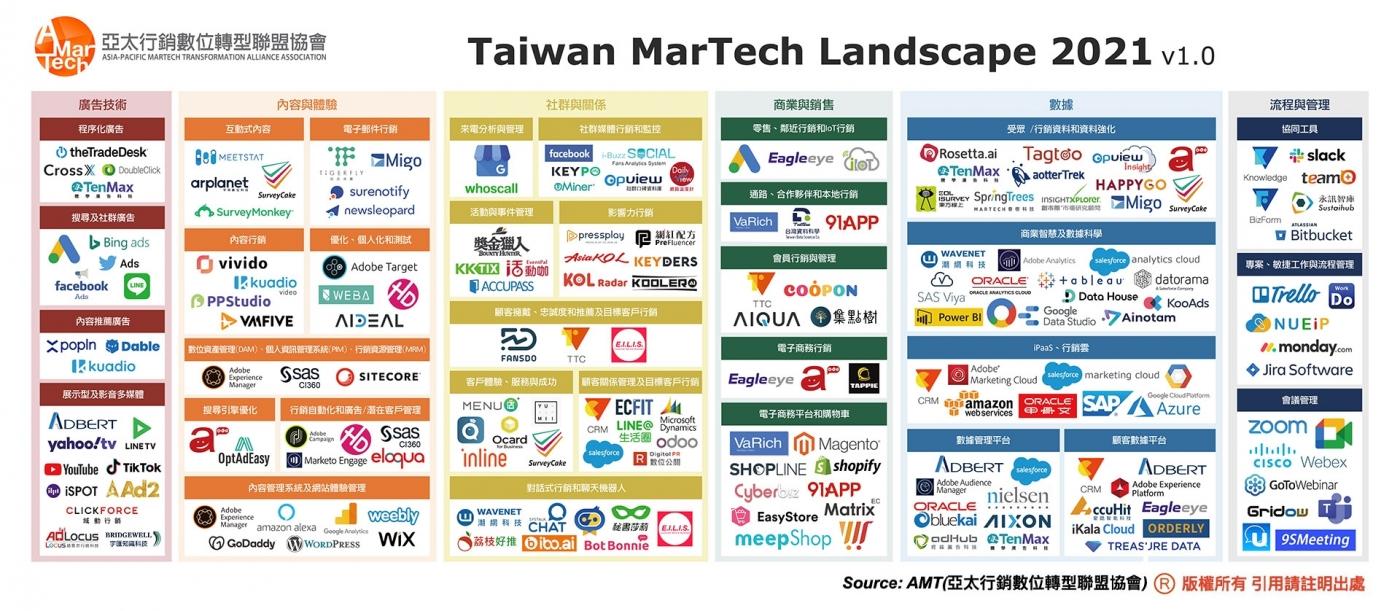 台灣Martech公司
