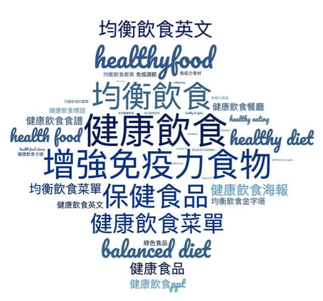 Google 搜尋趨勢健康議題