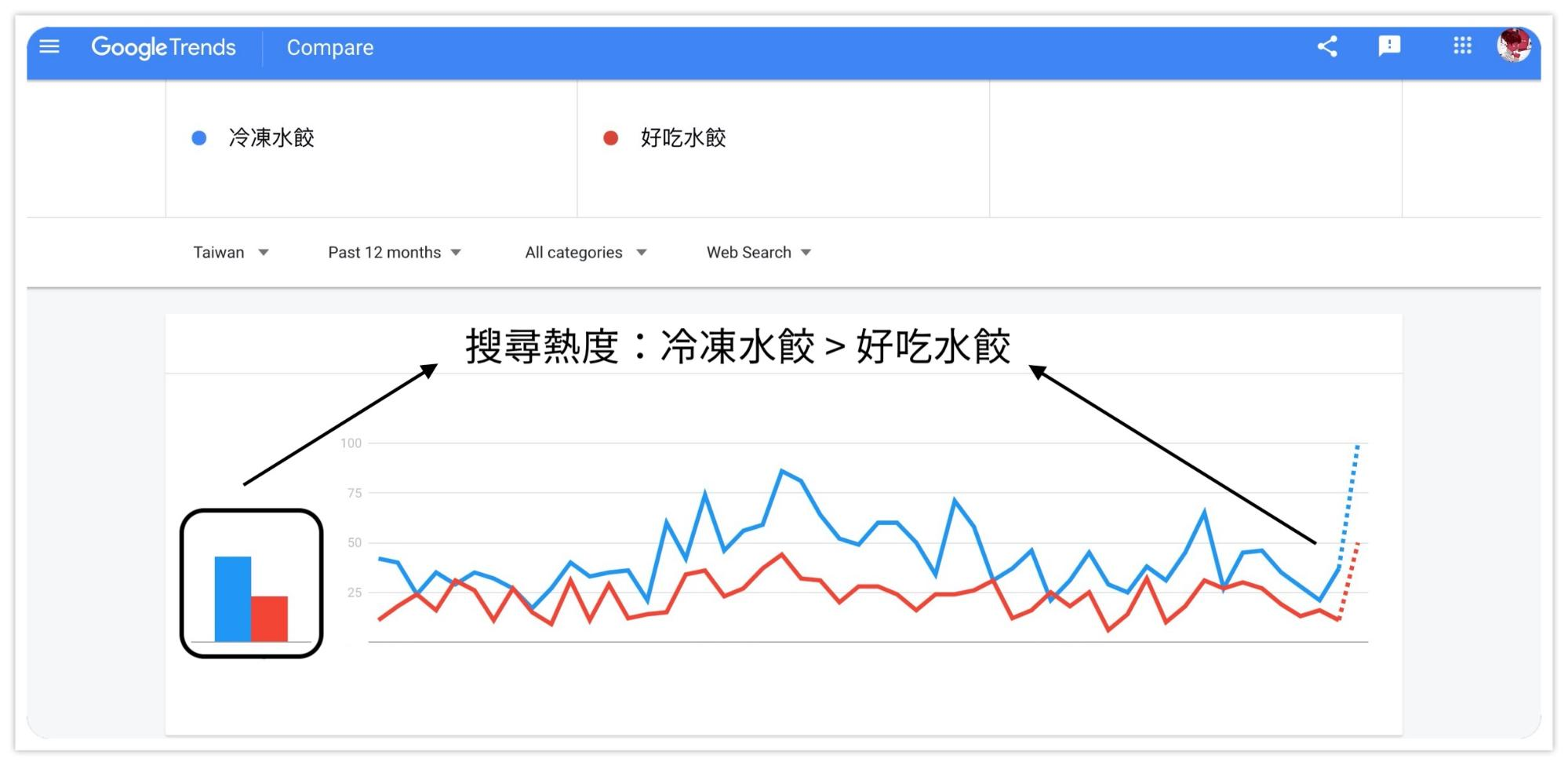 SEO 關鍵字研究工具:google Trend