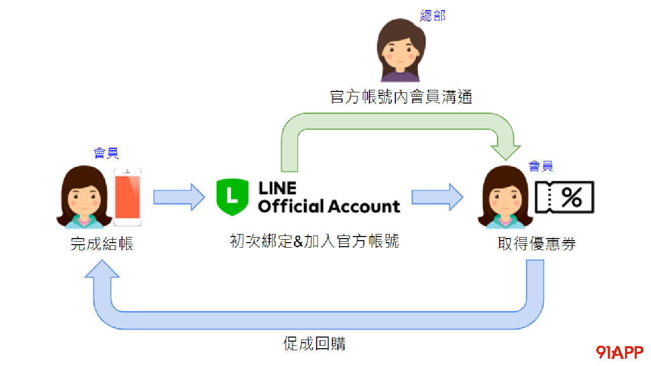 LINE 官方帳號行銷
